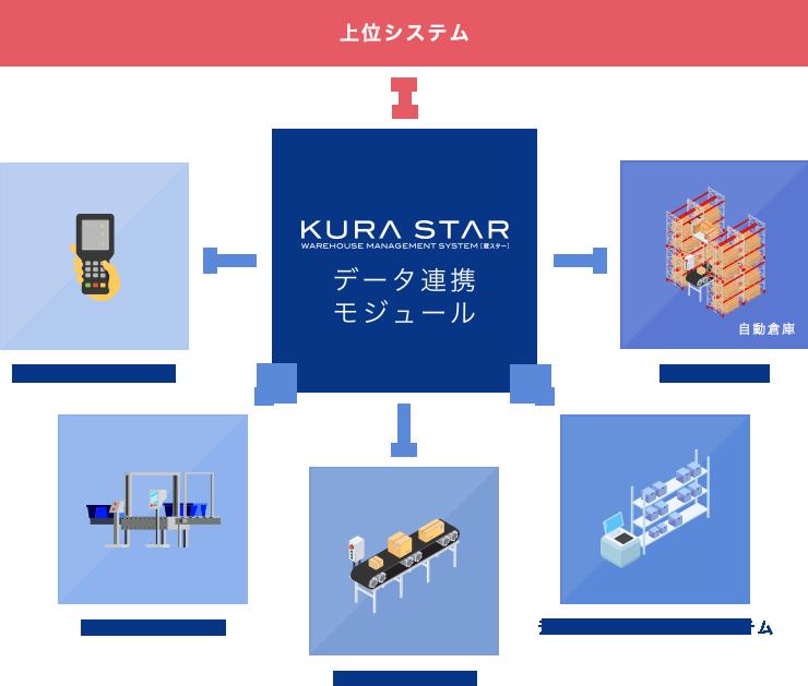 データ連携モジュール